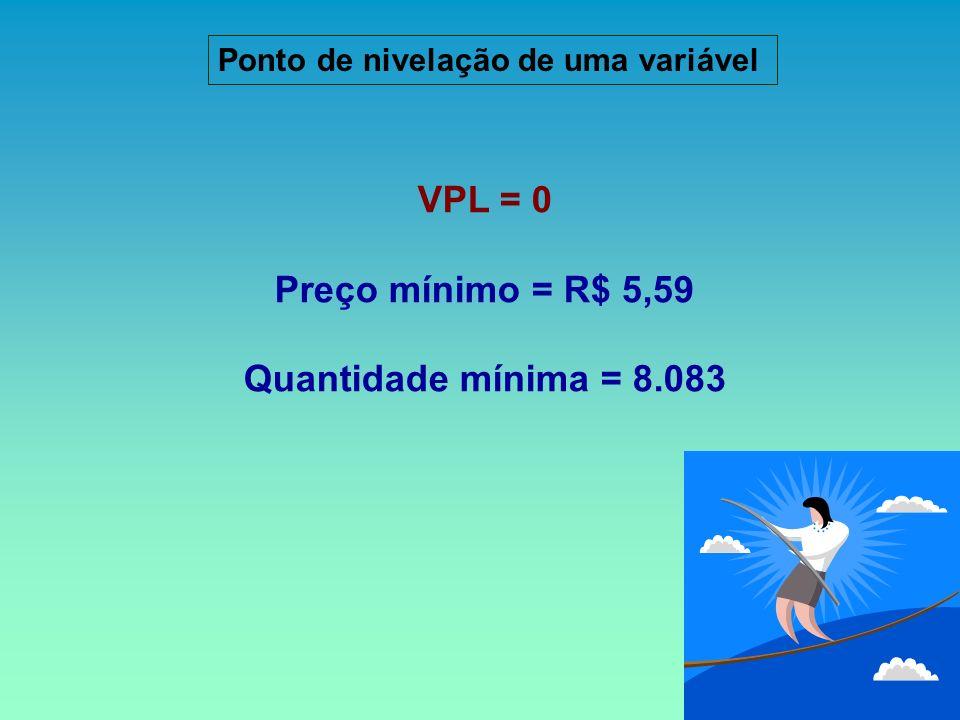 VPL = 0 Preço mínimo = R$ 5,59 Quantidade mínima = 8.083 Ponto de nivelação de uma variável