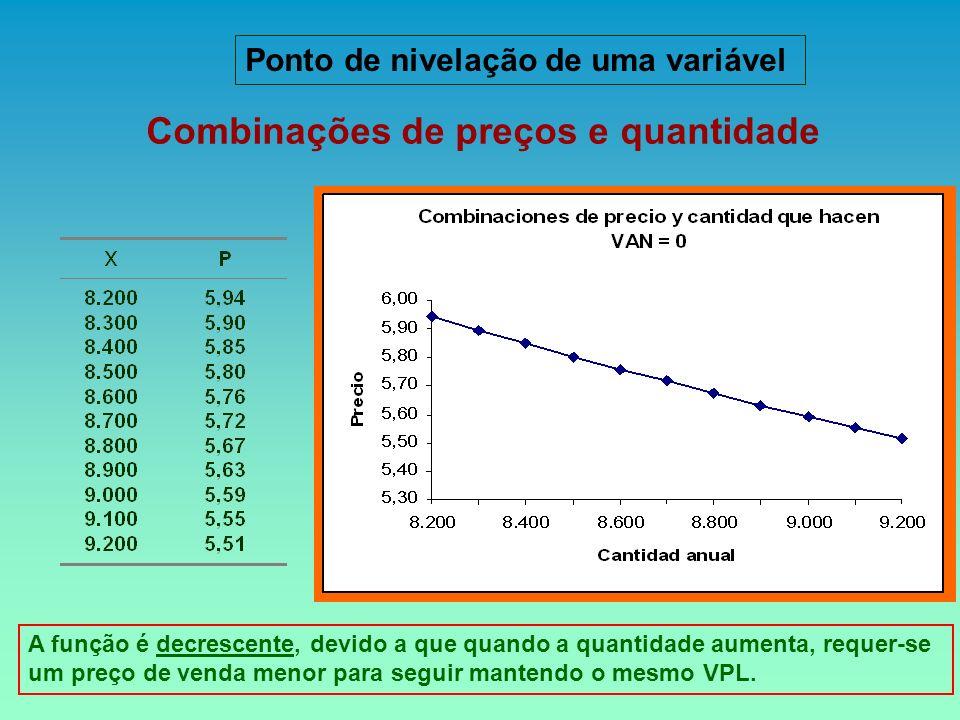 Combinações de preços e quantidade A função é decrescente, devido a que quando a quantidade aumenta, requer-se um preço de venda menor para seguir man