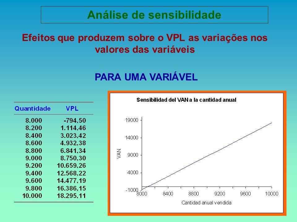 Efeitos que produzem sobre o VPL as variações nos valores das variáveis Análise de sensibilidade PARA UMA VARIÁVEL