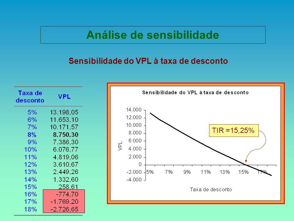 Sensibilidade do VPL à taxa de desconto TIR =15,25% Análise de sensibilidade