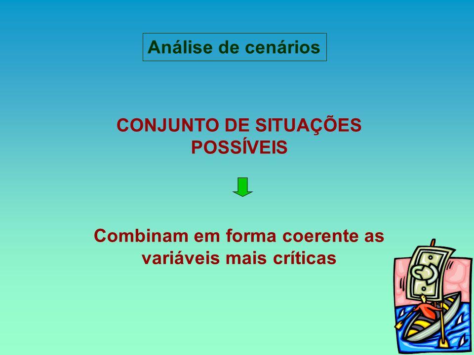 Análise de cenários CONJUNTO DE SITUAÇÕES POSSÍVEIS Combinam em forma coerente as variáveis mais críticas
