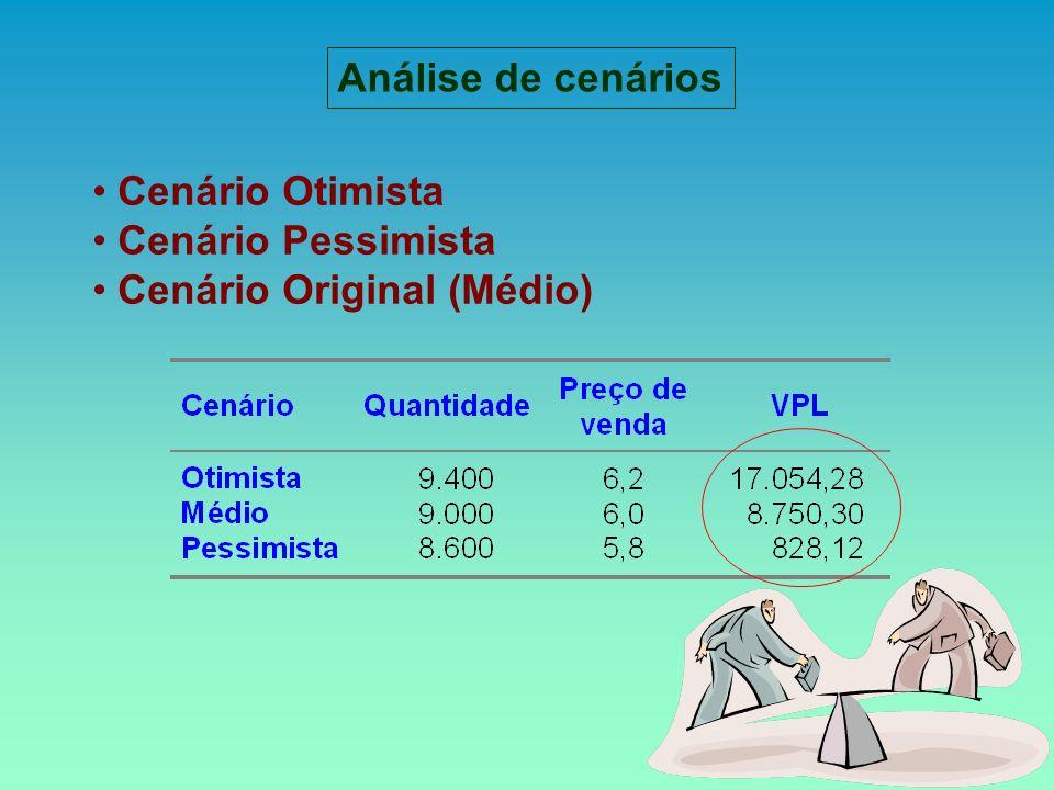 Cenário Otimista Cenário Pessimista Cenário Original (Médio) Análise de cenários