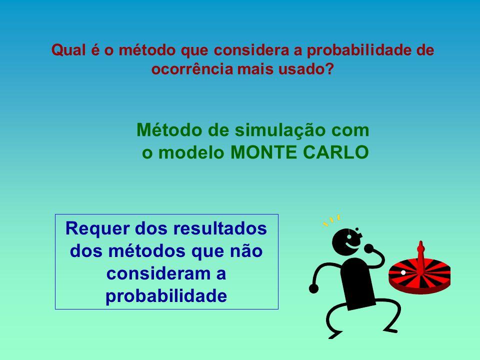 Método de simulação com o modelo MONTE CARLO Qual é o método que considera a probabilidade de ocorrência mais usado? Requer dos resultados dos métodos