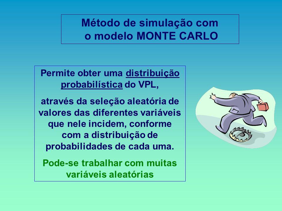 Método de simulação com o modelo MONTE CARLO Permite obter uma distribuição probabilística do VPL, através da seleção aleatória de valores das diferen