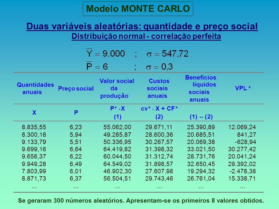 Duas variáveis aleatórias: quantidade e preço social Distribuição normal - correlação perfeita Quantidades anuais Preçosocial Valor social da produção