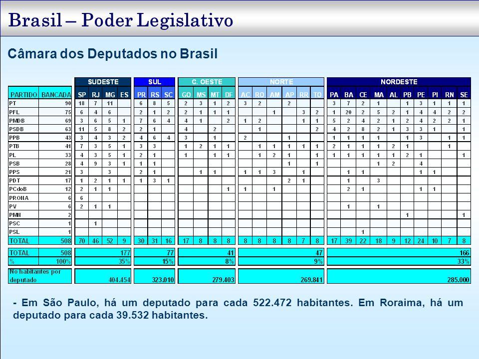 Câmara dos Deputados no Brasil Brasil – Poder Legislativo - Em São Paulo, há um deputado para cada 522.472 habitantes. Em Roraima, há um deputado para