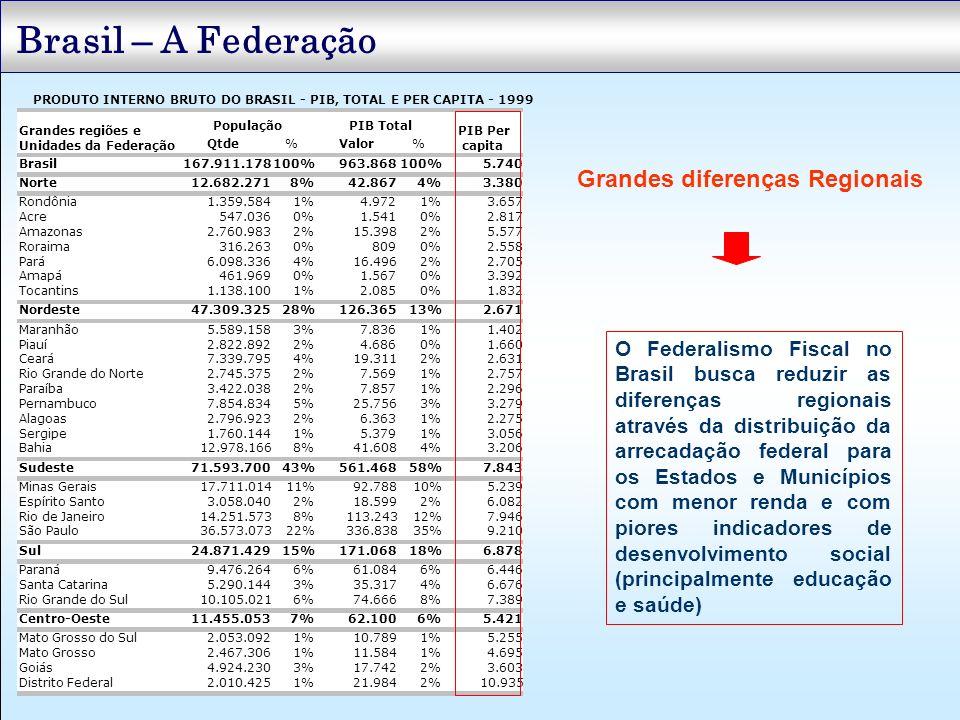 Brasil – A Federação 62.1006%5.421 Mato Grosso do Sul2.053.0921%10.7891%5.255 Mato Grosso2.467.3061%11.5841%4.695 Goiás4.924.2303%17.7422%3.603 Distri