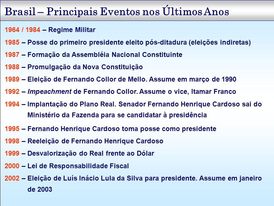 Brasil – Principais Eventos nos Últimos Anos 1964 / 1984 – Regime Militar 1985 – Posse do primeiro presidente eleito pós-ditadura (eleições indiretas)