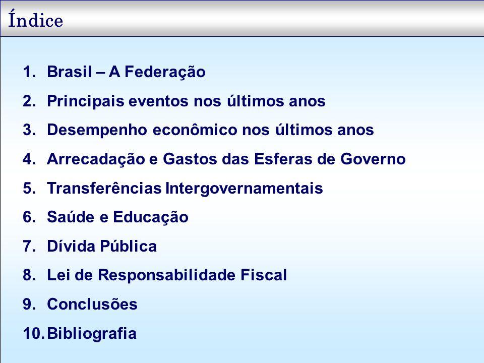 Brasil – A Federação 62.1006%5.421 Mato Grosso do Sul2.053.0921%10.7891%5.255 Mato Grosso2.467.3061%11.5841%4.695 Goiás4.924.2303%17.7422%3.603 Distrito Federal2.010.4251%21.9842%10.935 População Grandes regiões e Unidades da Federação PIB Total PIB Per capita PRODUTO INTERNO BRUTO DO BRASIL - PIB, TOTAL E PER CAPITA - 1999 O Federalismo Fiscal no Brasil busca reduzir as diferenças regionais através da distribuição da arrecadação federal para os Estados e Municípios com menor renda e com piores indicadores de desenvolvimento social (principalmente educação e saúde) Grandes diferenças Regionais