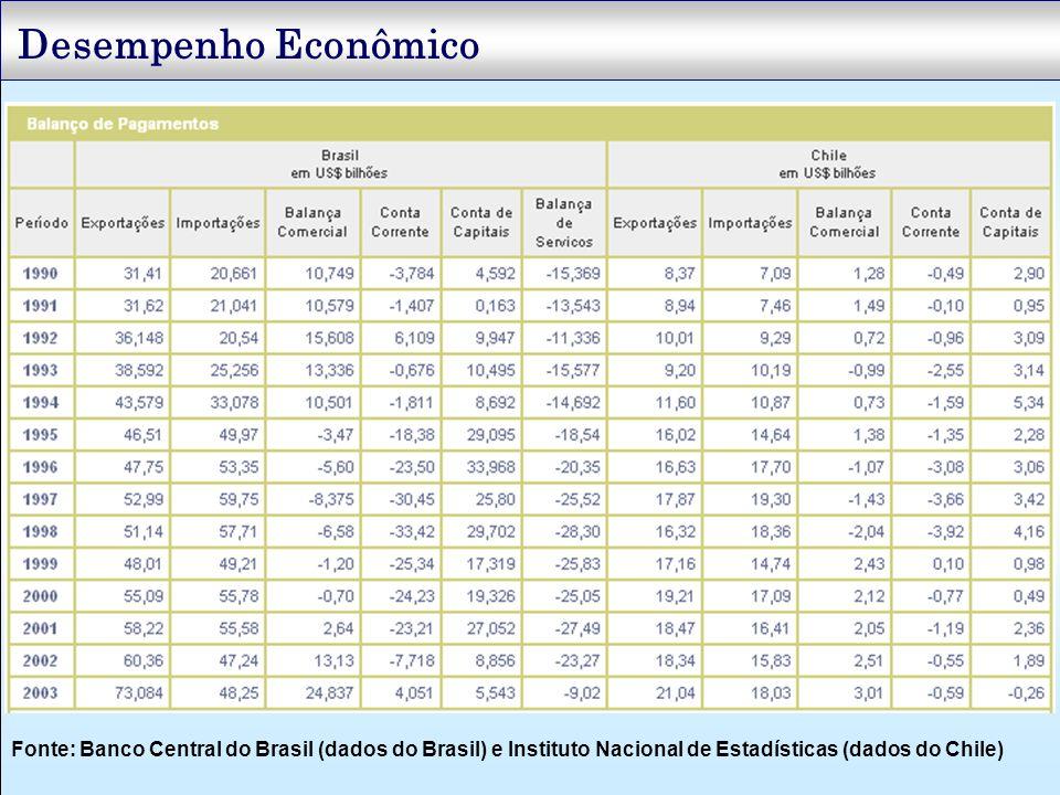 Fonte: Banco Central do Brasil (dados do Brasil) e Instituto Nacional de Estadísticas (dados do Chile)
