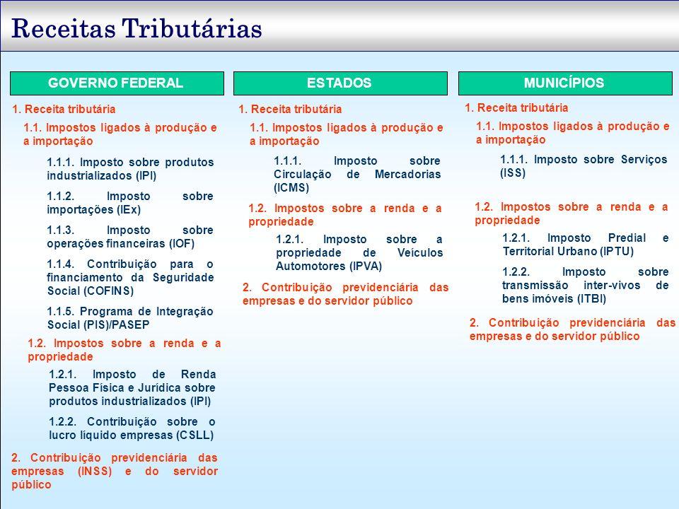 GOVERNO FEDERALESTADOSMUNICÍPIOS 1. Receita tributária 1.1. Impostos ligados à produção e a importação 1.1.1. Imposto sobre produtos industrializados