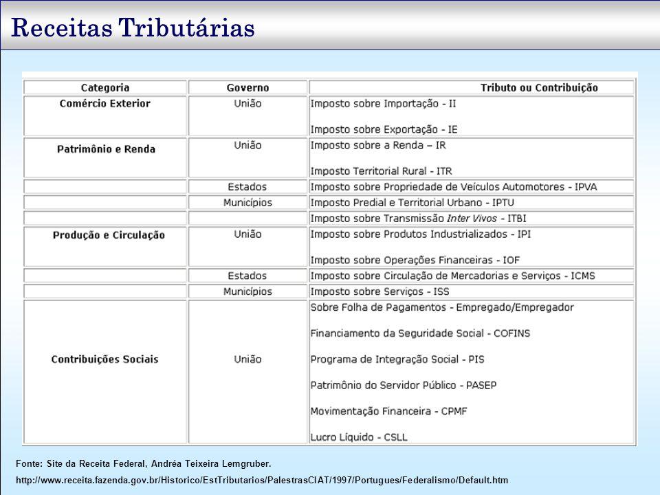 Fonte: Site da Receita Federal, Andréa Teixeira Lemgruber. http://www.receita.fazenda.gov.br/Historico/EstTributarios/PalestrasCIAT/1997/Portugues/Fed