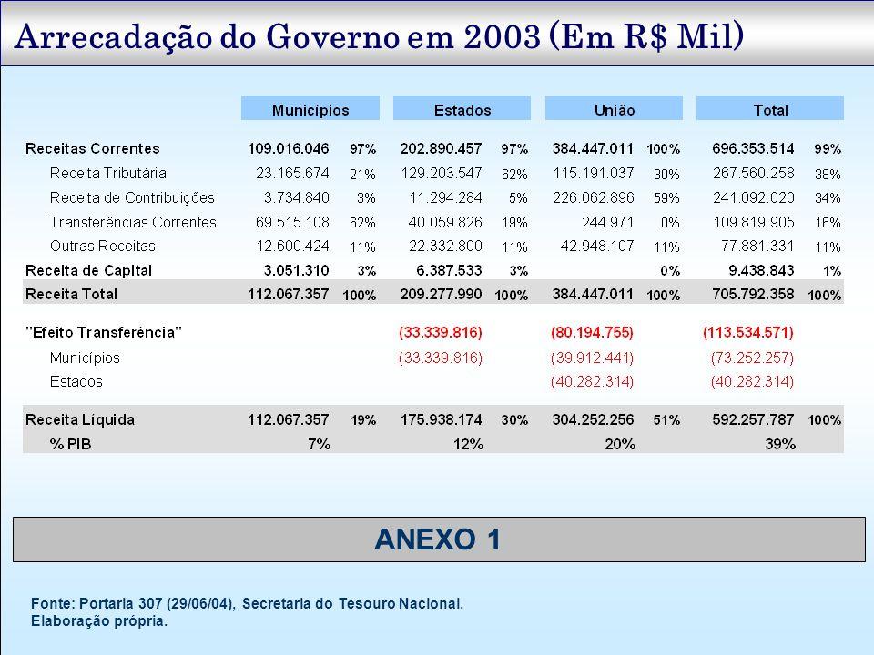 Arrecadação do Governo em 2003 (Em R$ Mil) Fonte: Portaria 307 (29/06/04), Secretaria do Tesouro Nacional. Elaboração própria. ANEXO 1