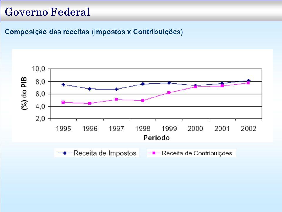 Governo Federal Composição das receitas (Impostos x Contribuições)