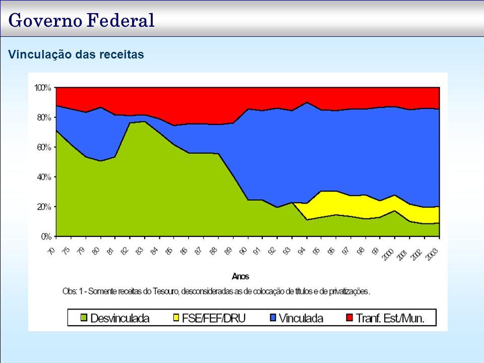 Governo Federal Vinculação das receitas