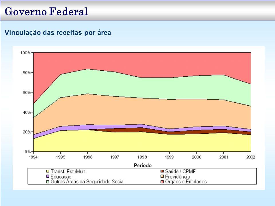 Governo Federal Vinculação das receitas por área