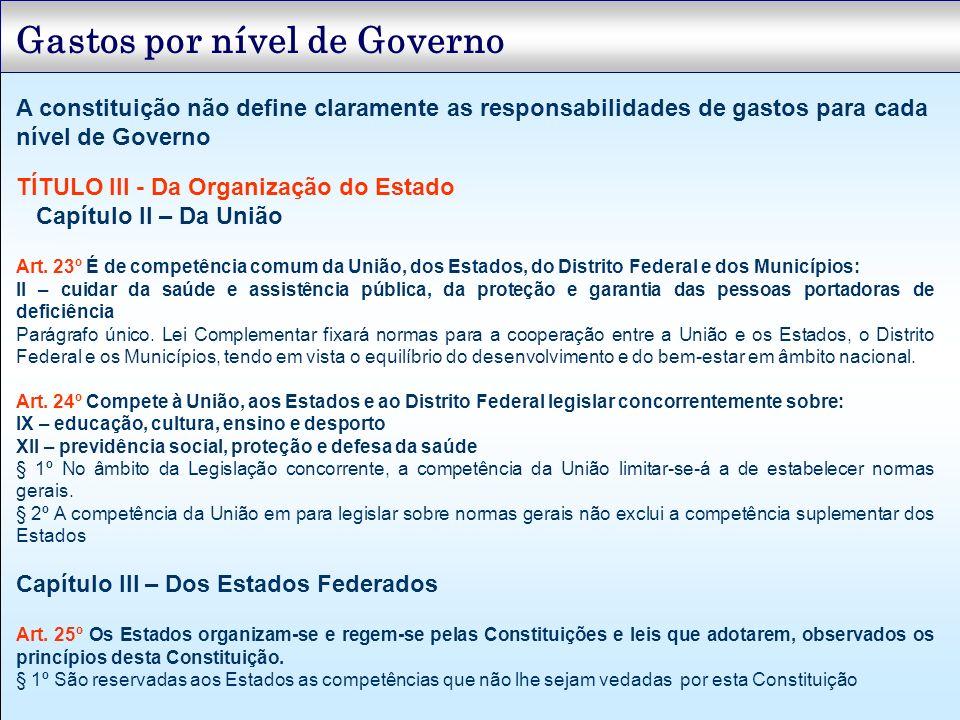 Gastos por nível de Governo TÍTULO III - Da Organização do Estado Capítulo II – Da União Art. 23º É de competência comum da União, dos Estados, do Dis
