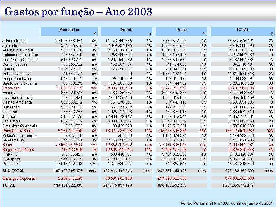 Gastos por função – Ano 2003 Fonte: Portaria STN n o 307, de 29 de junho de 2004