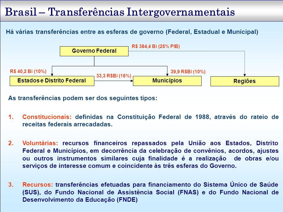 Brasil – Transferências Intergovernamentais Há várias transferências entre as esferas de governo (Federal, Estadual e Municipal) Governo Federal Estad