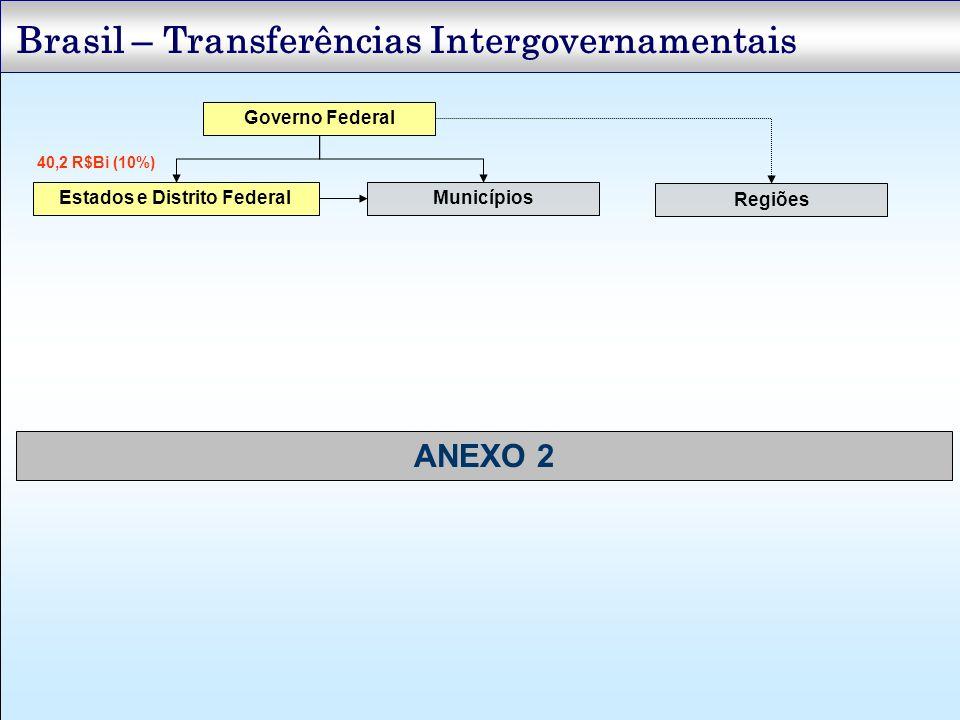 Brasil – Transferências Intergovernamentais Governo Federal Estados e Distrito FederalMunicípios Regiões 40,2 R$Bi (10%) ANEXO 2