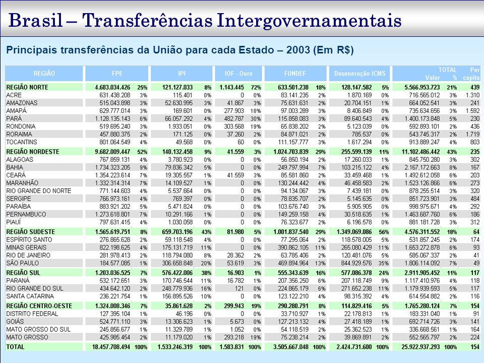 Brasil – Transferências Intergovernamentais Principais transferências da União para cada Estado – 2003 (Em R$)