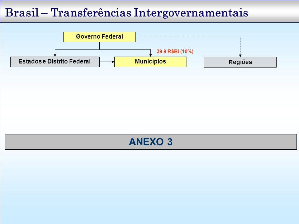 Brasil – Transferências Intergovernamentais Governo Federal Estados e Distrito FederalMunicípios Regiões 39,9 R$Bi (10%) ANEXO 3