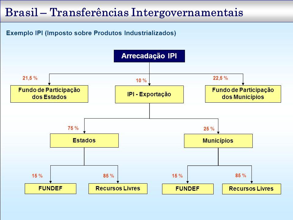 Brasil – Transferências Intergovernamentais Exemplo IPI (Imposto sobre Produtos Industrializados) Arrecadação IPI Fundo de Participação dos Estados Fu