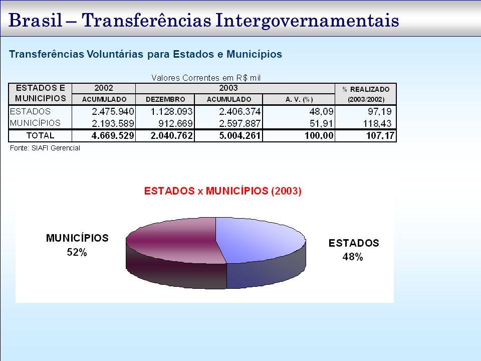 Transferências Voluntárias para Estados e Municípios