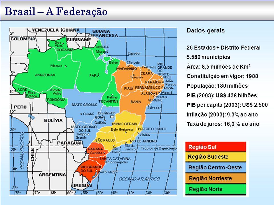 Brasil – A Federação Região Sul Região Sudeste Região Centro-Oeste Região Nordeste Região Norte Dados gerais 26 Estados + Distrito Federal 5.560 munic