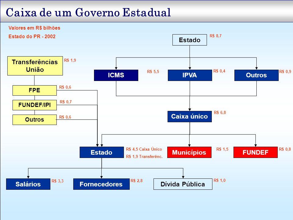 Caixa de um Governo Estadual Estado ICMSIPVAOutros Caixa único EstadoMunicípios SaláriosFornecedores Outros Dívida Pública R$ 8,7 R$ 5,5 R$ 0,4 R$ 1,9