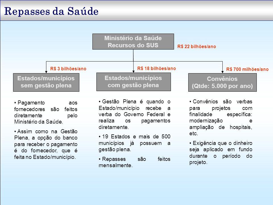 Ministério da Saúde Recursos do SUS R$ 22 bilhões/ano Estados/municípios sem gestão plena Convênios (Qtde: 5.000 por ano) Estados/municípios com gestã