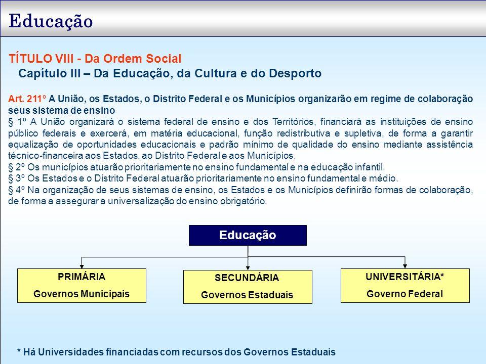 Educação TÍTULO VIII - Da Ordem Social Capítulo III – Da Educação, da Cultura e do Desporto Art. 211º A União, os Estados, o Distrito Federal e os Mun