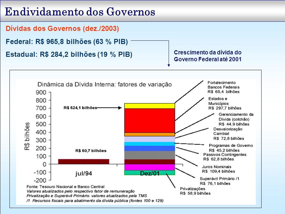 Endividamento dos Governos Dívidas dos Governos (dez./2003) Federal: R$ 965,8 bilhões (63 % PIB) Estadual: R$ 284,2 bilhões (19 % PIB) Crescimento da