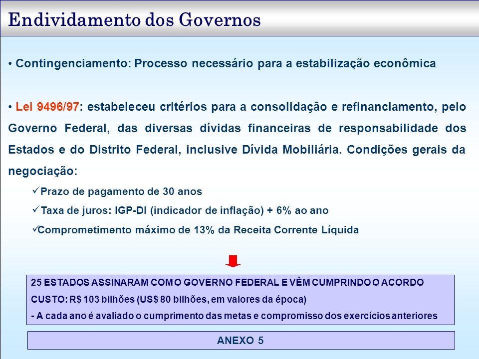 Endividamento dos Governos Contingenciamento: Processo necessário para a estabilização econômica Lei 9496/97: estabeleceu critérios para a consolidaçã