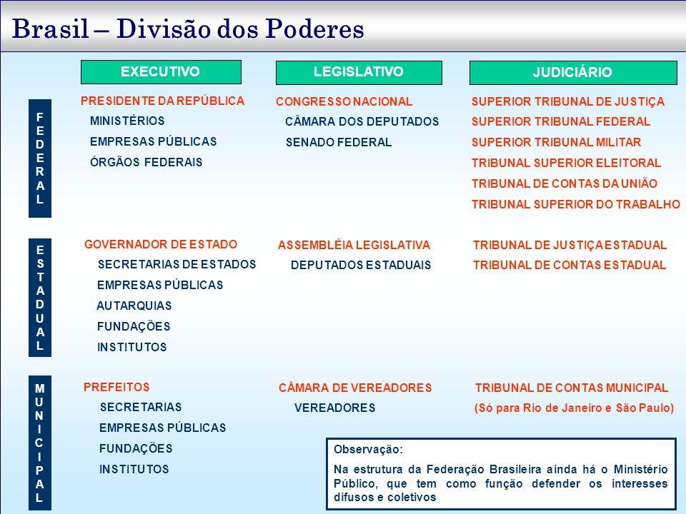 Brasil – Divisão dos Poderes EXECUTIVO LEGISLATIVO JUDICIÁRIO FEDERALFEDERAL ESTADUALESTADUAL MUNICIPALMUNICIPAL PRESIDENTE DA REPÚBLICA MINISTÉRIOS E