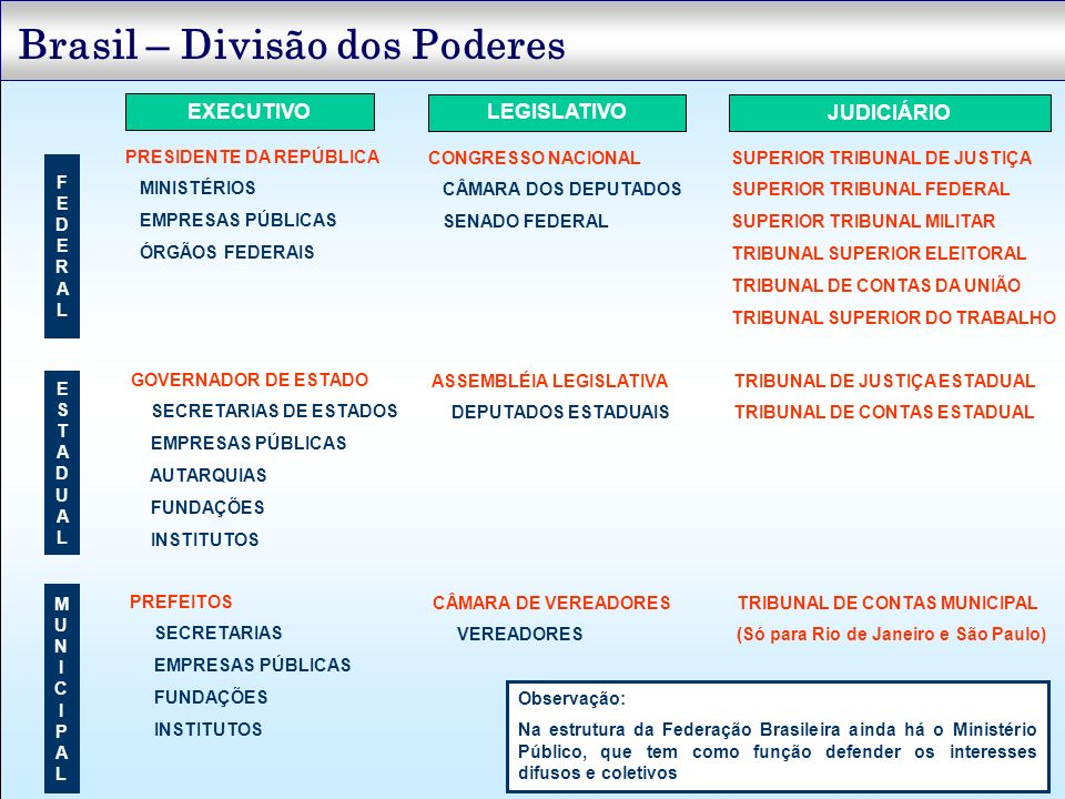 Brasil – Transferências Intergovernamentais Transferências Voluntárias para Estados