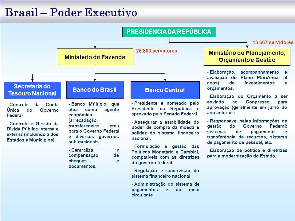 Brasil – Poder Executivo PRESIDÊNCIA DA REPÚBLICA Ministério da Fazenda Ministério do Planejamento, Orçamento e Gestão Banco Central Secretaria do Tes