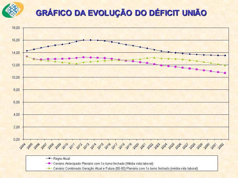 GRÁFICO DA EVOLUÇÃO DO DÉFICIT UNIÃO