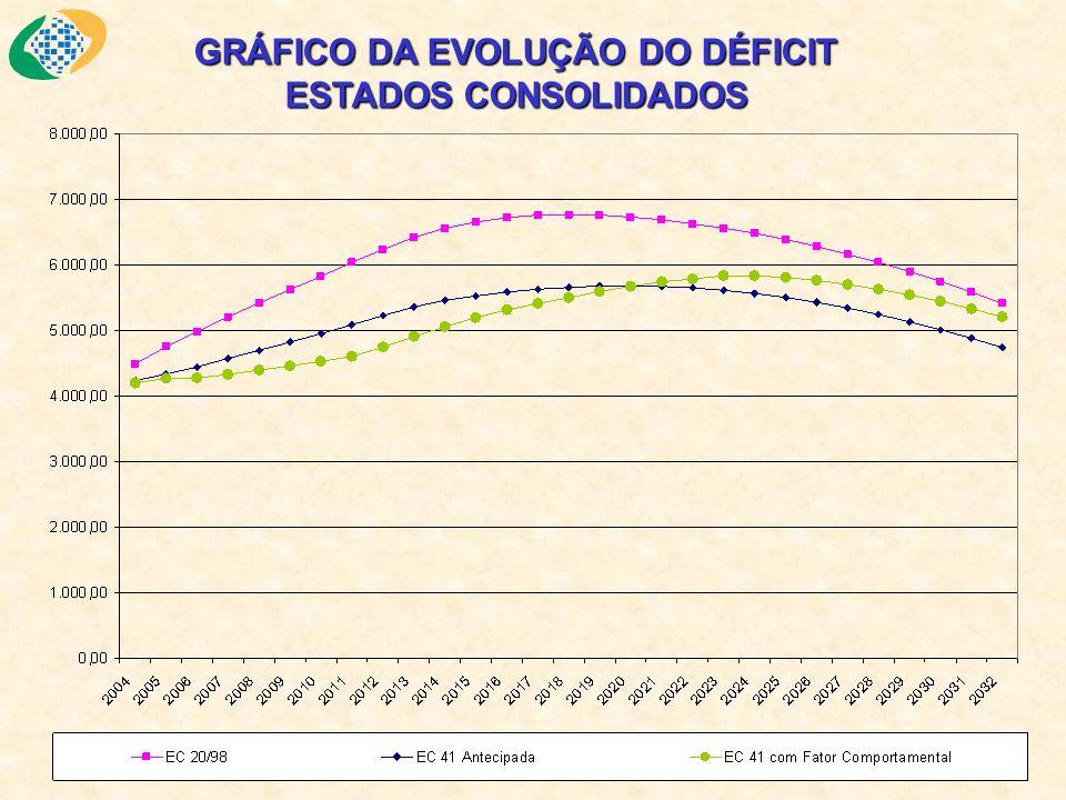 GRÁFICO DA EVOLUÇÃO DO DÉFICIT ESTADOS CONSOLIDADOS