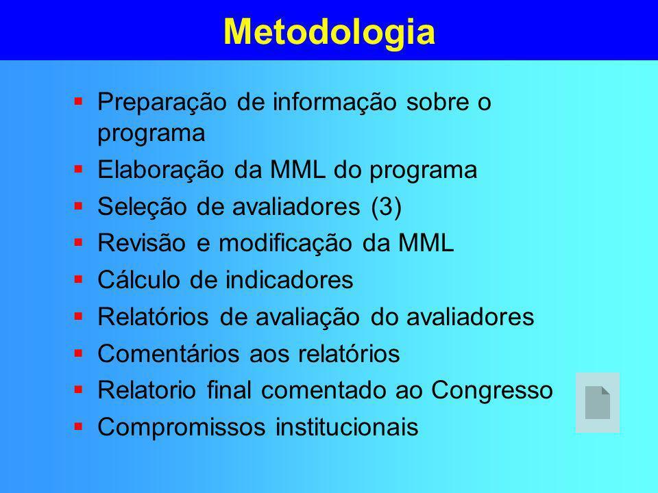 Metodologia Preparação de informação sobre o programa Elaboração da MML do programa Seleção de avaliadores (3) Revisão e modificação da MML Cálculo de indicadores Relatórios de avaliação do avaliadores Comentários aos relatórios Relatorio final comentado ao Congresso Compromissos institucionais