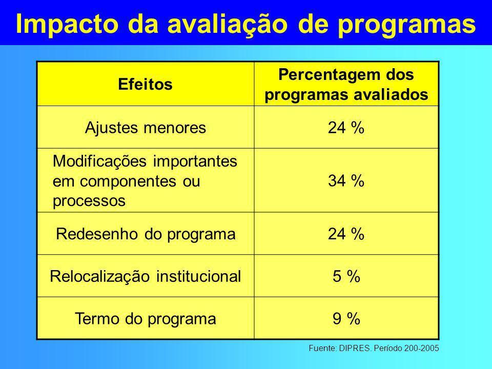 Impacto da avaliação de programas Efeitos Percentagem dos programas avaliados Ajustes menores24 % Modificações importantes em componentes ou processos 34 % Redesenho do programa24 % Relocalização institucional5 % Termo do programa9 % Fuente: DIPRES.