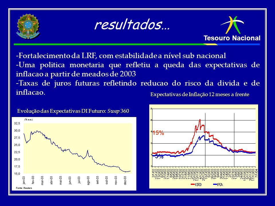 Tesouro Nacional Evolução das Expectativas DI Futuro: Swap 360 resultados… -Fortalecimento da LRF, com estabilidade a nível sub nacional -Uma politica