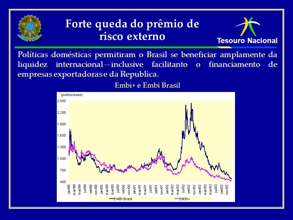 Tesouro Nacional Embi+ e Embi Brasil Forte queda do prêmio de risco externo Políticas domésticas permitiram o Brasil se beneficiar amplamente da liqui