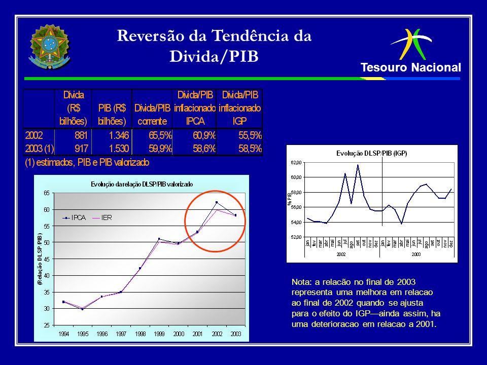Tesouro Nacional Reversão da Tendência da Divida/PIB Nota: a relacão no final de 2003 representa uma melhora em relacao ao final de 2002 quando se aju