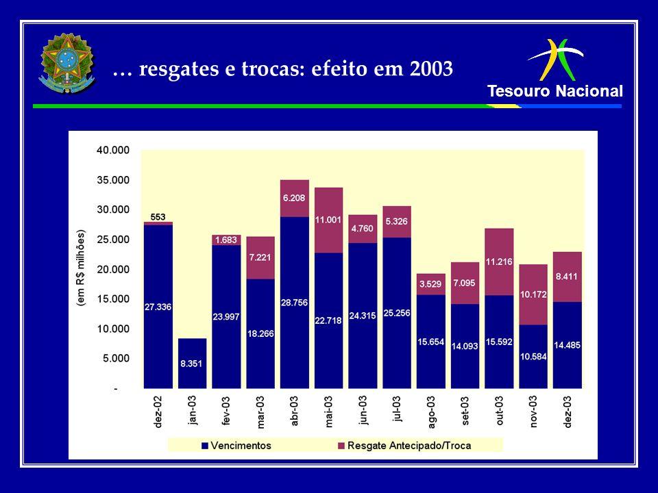 Tesouro Nacional … resgates e trocas: efeito em 2003
