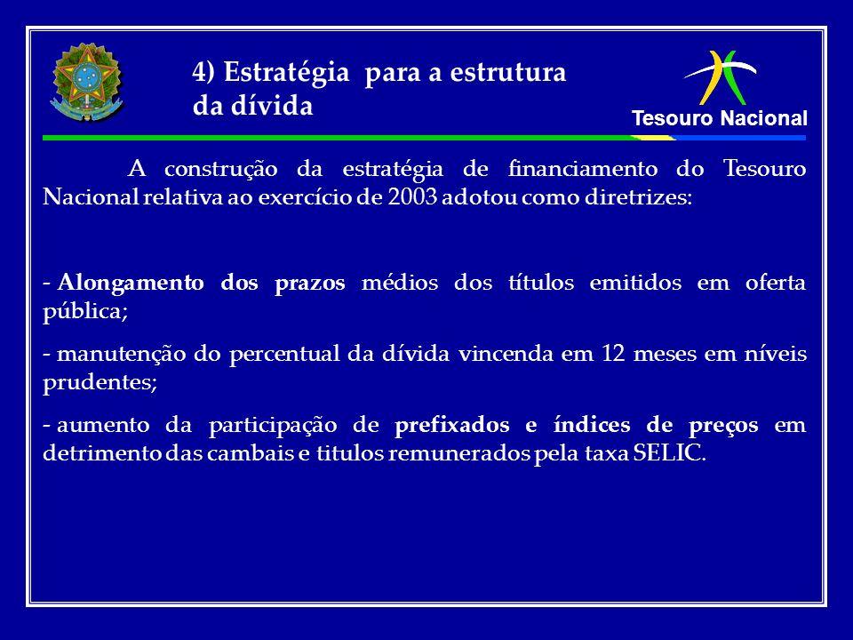 Tesouro Nacional A construção da estratégia de financiamento do Tesouro Nacional relativa ao exercício de 2003 adotou como diretrizes: - Alongamento d