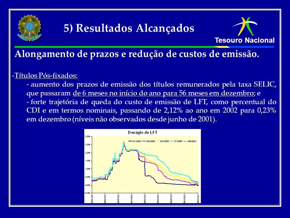 Tesouro Nacional 5) Resultados Alcançados Alongamento de prazos e redução de custos de emissão. -Títulos Pós-fixados: - aumento dos prazos de emissão