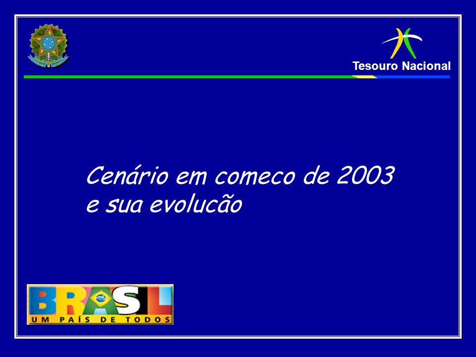 Tesouro Nacional … desde 2001 a STN publica o Plano Annual de Financiamento PAF.