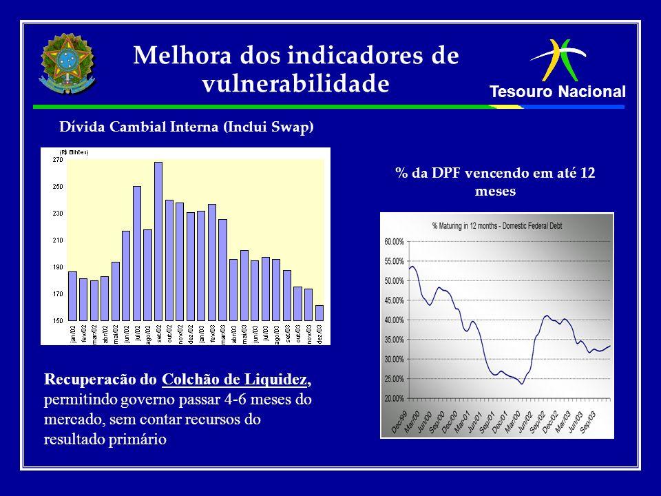 Tesouro Nacional Melhora dos indicadores de vulnerabilidade Dívida Cambial Interna (Inclui Swap) % da DPF vencendo em até 12 meses Recuperacão do Colc