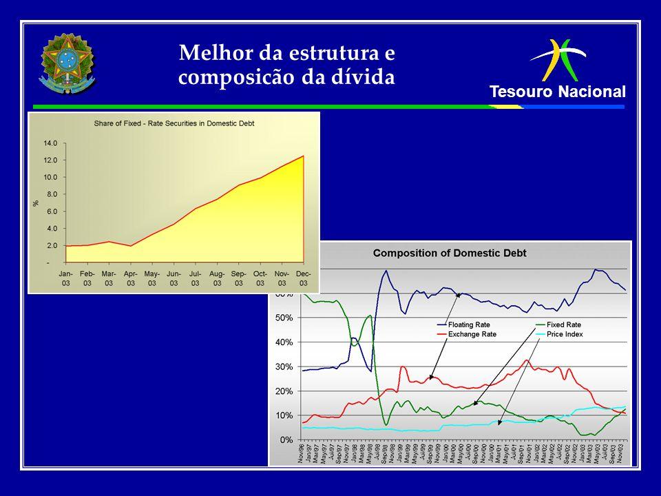 Tesouro Nacional Melhor da estrutura e composicão da dívida